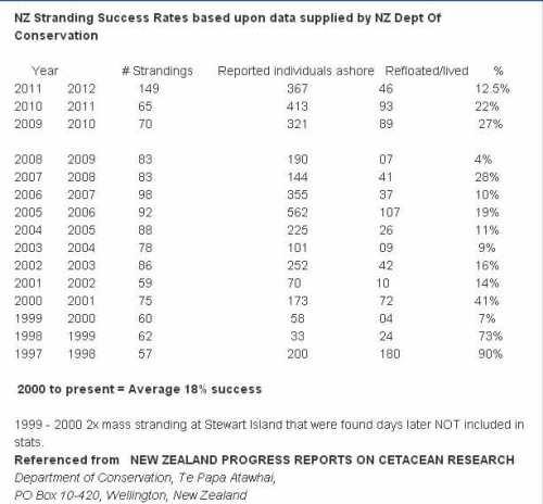 Data-New-Zealand-stranding